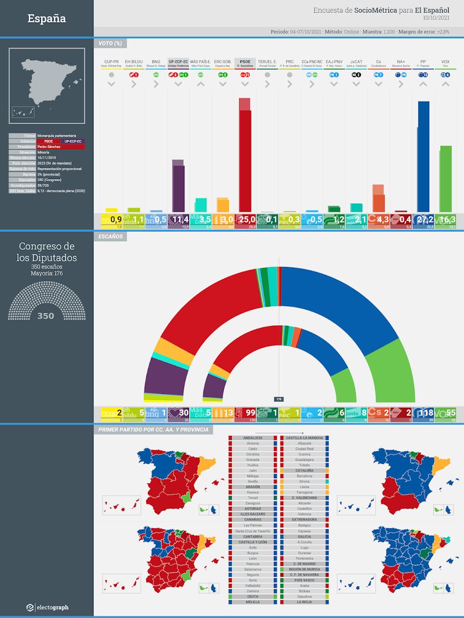 Gráfico de la encuesta para elecciones generales en España realizada por SocioMétrica para El Español, 10 de octubre de 2021