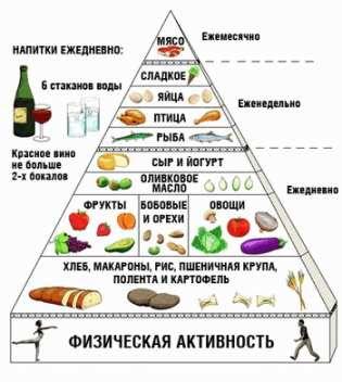 Второй закон здорового питания