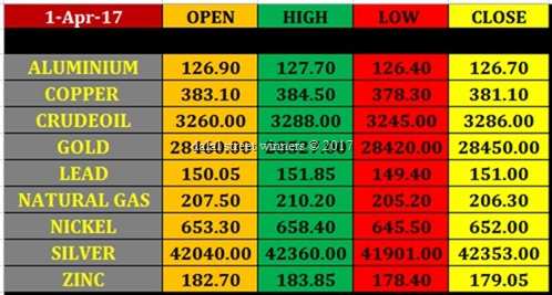 Today's commodity Market closing rates 31 march