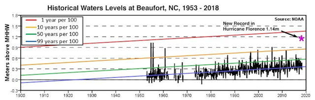The history of high-water levels (storm tide) in Beaufort, North Carolina since 1953. Prior to Hurricane Florence, the highest storm tide was during Hurricane Hazel in 1954 and Hurricane Ione in 1955. Note that sea level in Beaufort has risen by close to 8 inches since Hazel struck. The red line marks a water level that has a 1 percent chance of occurring per year: a 1-in-100-year event. Florence's water level would have been a 1-in-100-year event had it occurred in 1954, but now is closer to a 1-in-50-year event. Graphic: NOAA / NWS / MDL