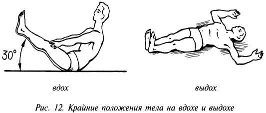 Крайние положения тела на вдохе и выдохе