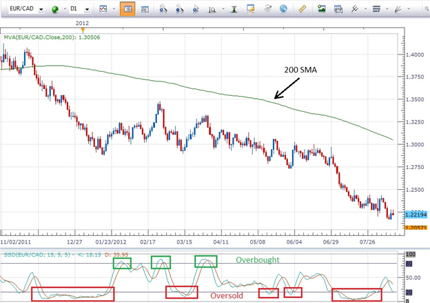 trading forex saat oversold overbought