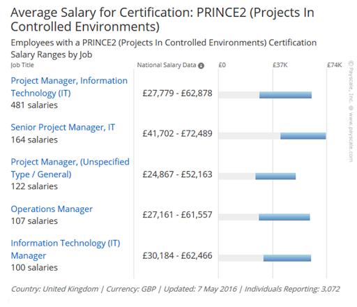 prince2-salary
