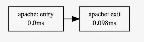 Apache serving a static file. It's frequently easier to flip the edges in visualization, even though the underlying data is reversed.