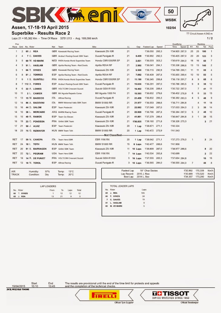 sbk-2015-assen-results-race2.jpg