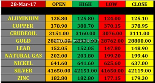 Today's commodity Market closing rates 27 march 2017