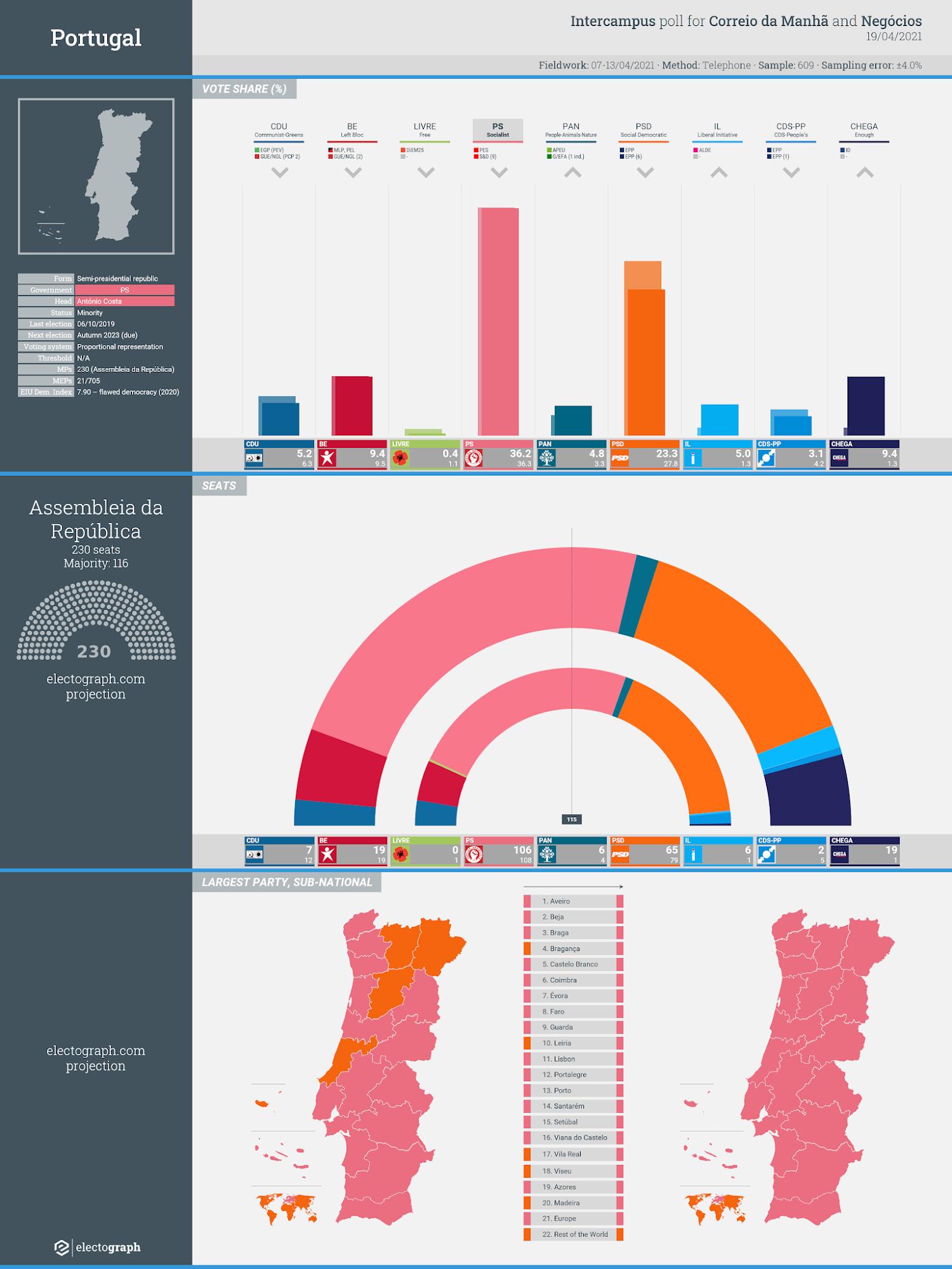 PORTUGAL: Intercampus poll chart for Correio da Manhã and Negócios, 19 April 2021
