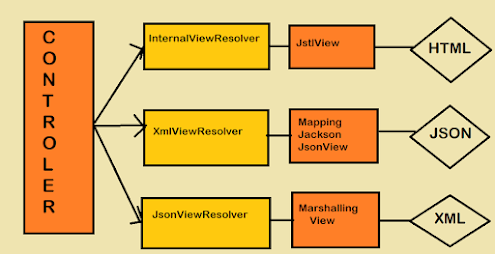 what is view resolvers in spring mvc