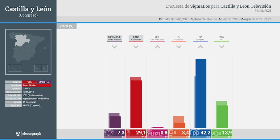 Gráfico de la encuesta para elecciones generales en Castilla y León realizada por SigmaDos para Castilla y León Televisión, 24 de junio de 2021