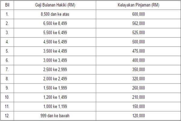 kelayakan pinjaman perumahan kerajaan mengikut gaji 2015.png