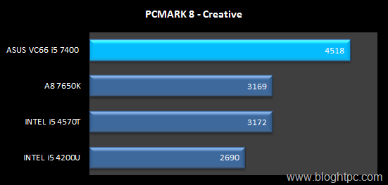 PCMARK 8 CREATIVE INTEL CORE i5 7400