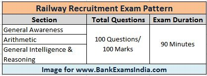 What is the exam pattern of RRB railway recruitment exam 2016,RRB Recruitment 2016 Exam Pattern