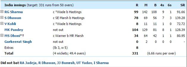 India vs Australia 5th ODI highlights scoreboard scorecard