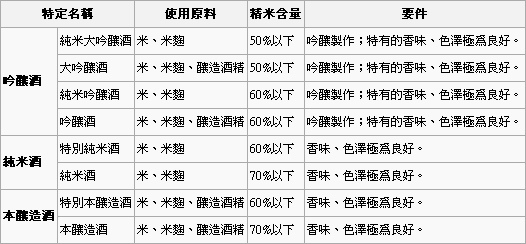 84 日本清酒特定名稱酒