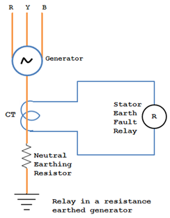 Earth fault Relay in a resistance earthed generator