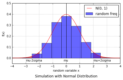 標準正規分布でのシミュレーション