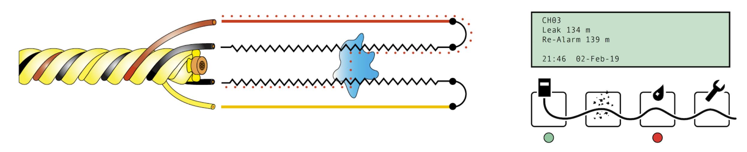 Przewody sensorowe TraceTek umożliwiają wskazanie wycieku wody z dokładnością do 1 metra.