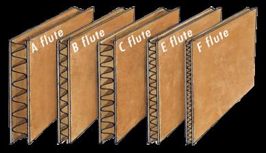 Jenis jenis gelombang pada corrugated sheet