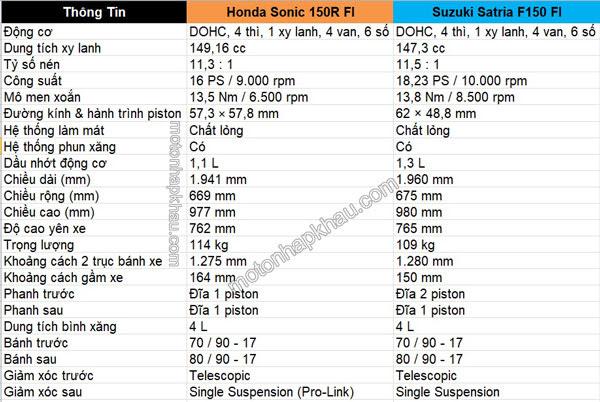 Thông Số Honda Sonic 150R và Suzuki Satria F150