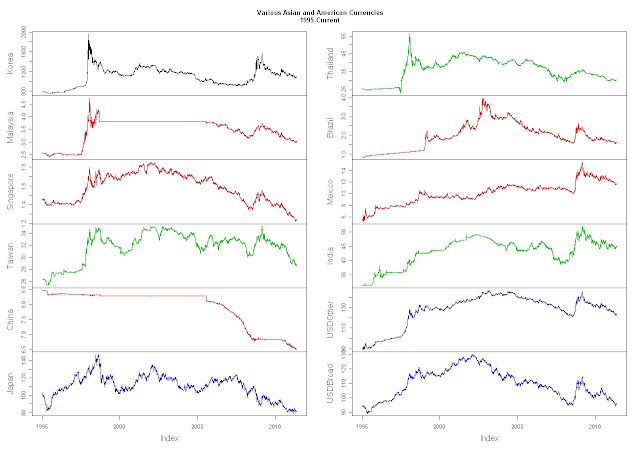 Clustering with Currencies and Fidelity Funds