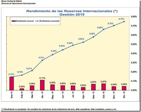 Banco Central perdió 14% de reservas en 2015
