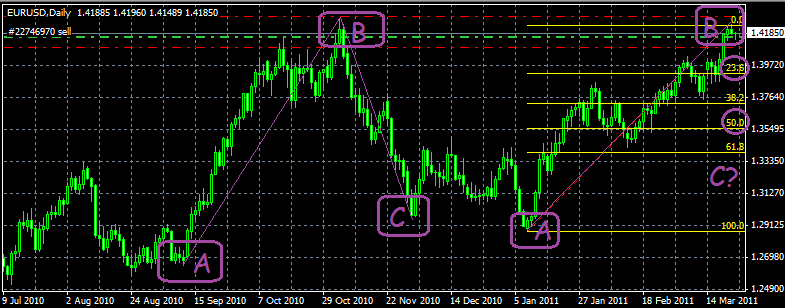 EUR/USD Analisis Técnico 23/03/11