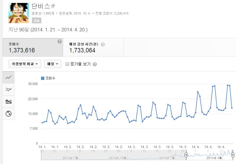 유튜브 동영상 조회수 증가 추세 그래프