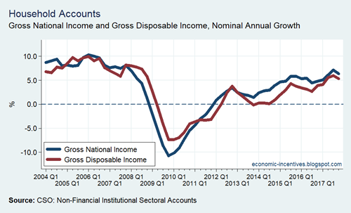 Household Sector Income Growth