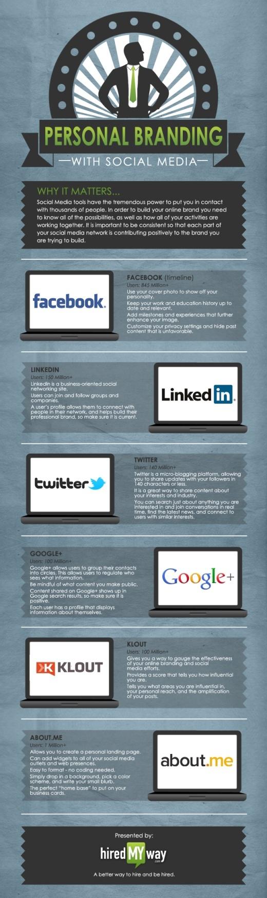 Branding personal con social media, 6 sitios para crearlo y como usarlos