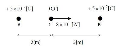 問題1] 真空中の2点の点電荷 : ...
