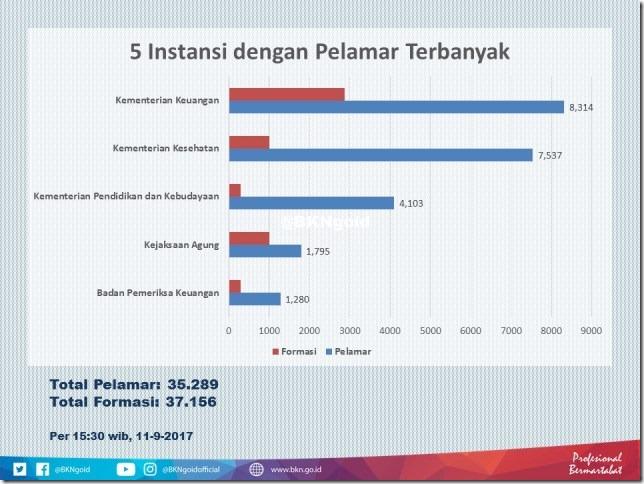 20170911_5_besar_pelamar_cpns