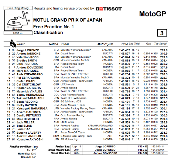 ★MotoGP2015日本GP FP1結果