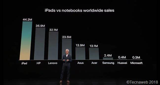 Cooke tentando convencer a todos que ninguém mais compra laptops (Captura: The Register)