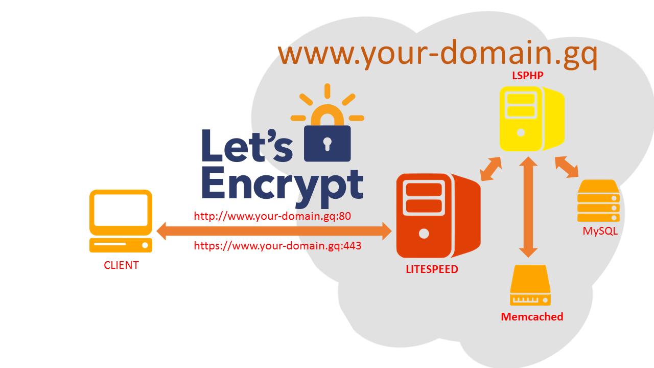 [L2MP – 4] Cài đặt Web Server LiteSpeed trên Red Hat CentOS 6 – Cài đặt Let's Encrypt