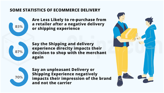 Statistics of ecommerce delivery