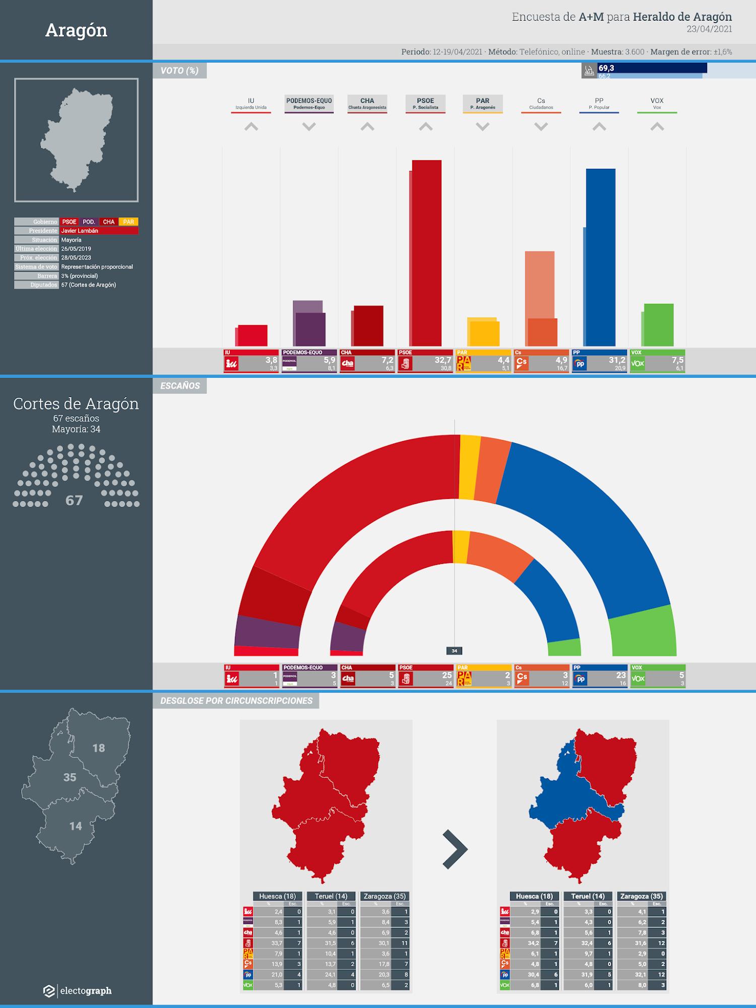 Gráfico de la encuesta para elecciones autonómicas en Aragón realizada por A+M para Heraldo de Aragón, 23 de abril de 2021