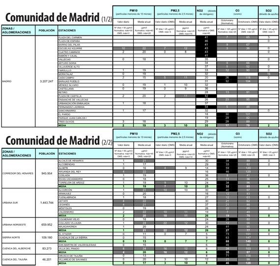 Los datos de la contaminación en Madrid en 2013 - pincha para ampliar