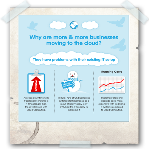 Cloud Infographic: Business Migration to Clouds