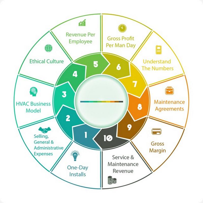 Come un'organizzazione progredisce verso i suoi obiettivi di business e marketing con i KPI.