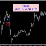 USD/JPY M5勝率 7月 91.16% リアルタイムで確認した直近シグナル7.31まで