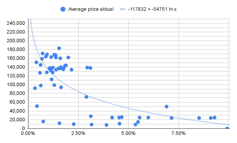 perbandingan Conversion Rate dengan Harga jualan di Shopee