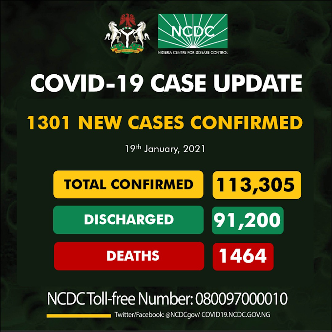 #COVID19: 1301 New Cases Of Coronavirus Recorded In Nigeria As Toll Rises To 113,305