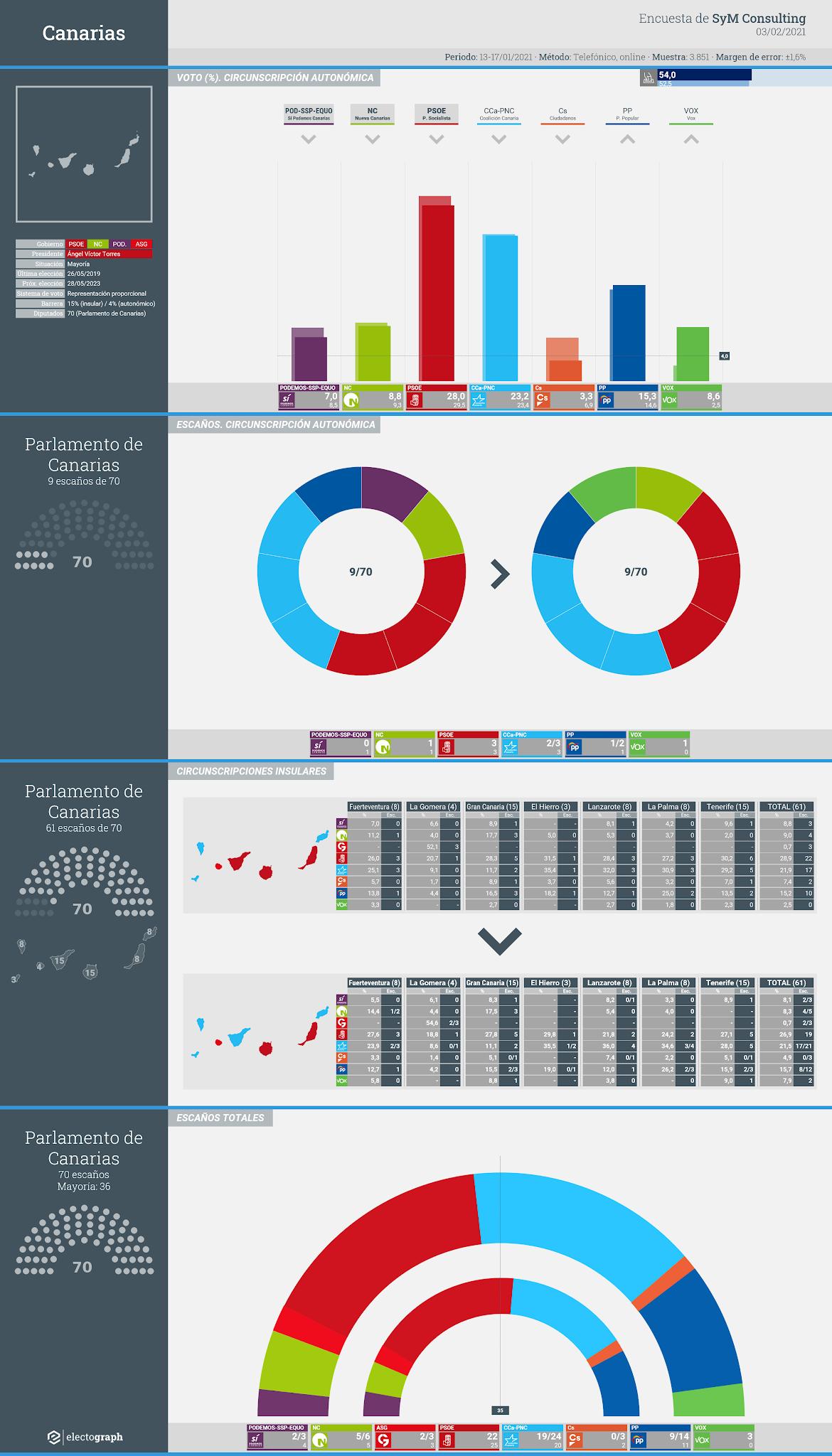 Gráfico de la encuesta para elecciones autonómicas en Canarias realizada por SyM Consulting, 3 de febrero de 2021