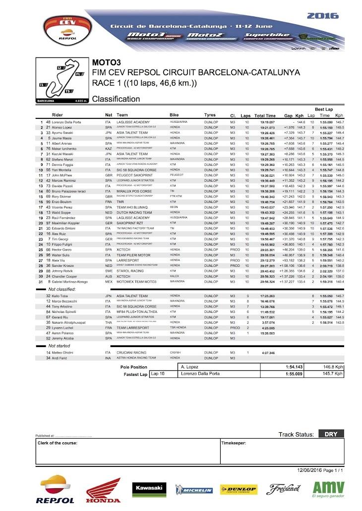 2016-cev-moto3-barcelona-race1.jpg