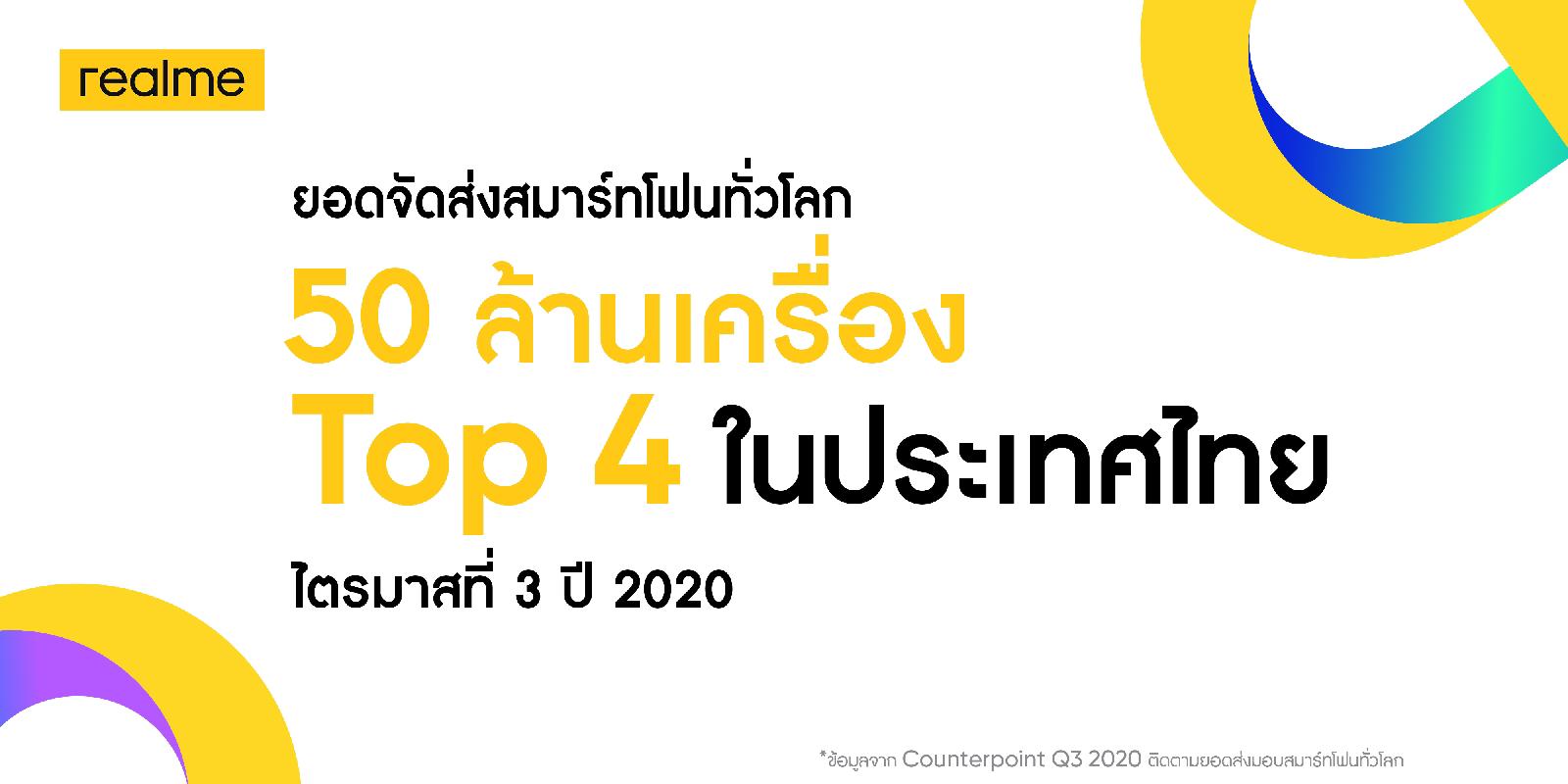 realme ครองอันดับ 4 ในประเทศไทย ในไตรมาสที่ 3 ปี 2020 พร้อมยอดจัดส่งสมาร์ทโฟนทั่วโลกกว่า 50 ล้านเครื่อง นับเป็นแบรนด์สมาร์ทโฟนที่เติบโตเร็วที่สุดในโลกอย่างต่อเนื่อง
