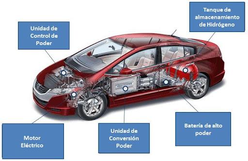 Vehículos de Celdas de Combustible de Hidrógeno