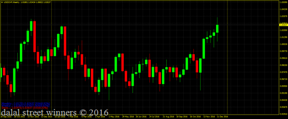 Usd chf heading for swing target 1.04