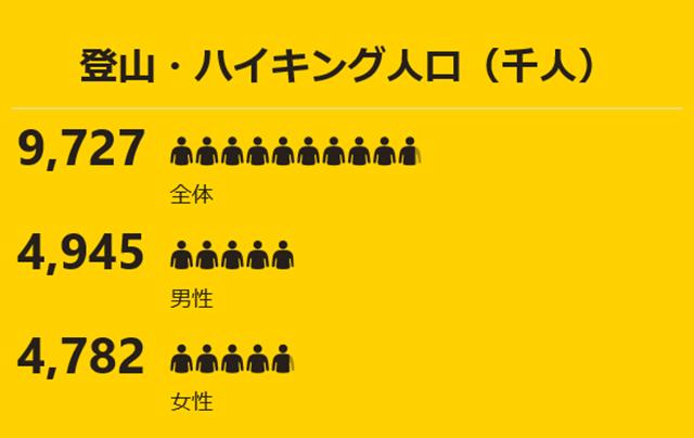 登山・ハイキング人口