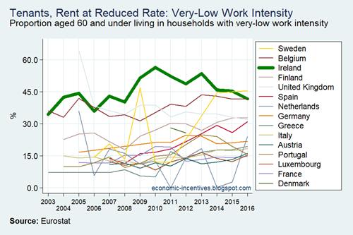EU15 SILC VLWI Tenants Reduced Rates 2003-2016