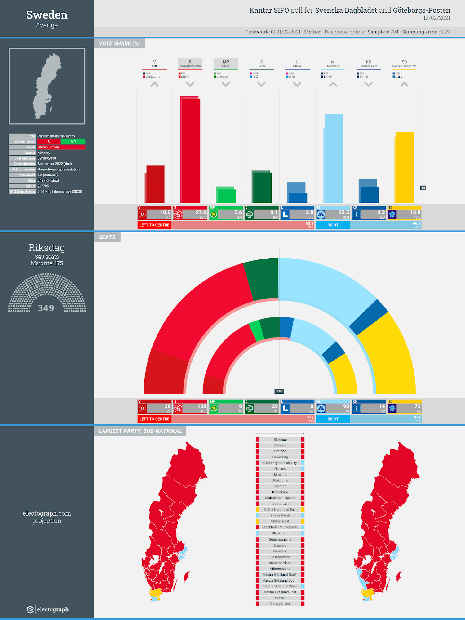 SWEDEN: Kantar SIFO poll chart for Svenska Dagbladet and Göteborgs-Posten, 12 February 2021